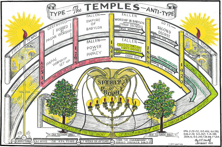 Temples-upa7.org