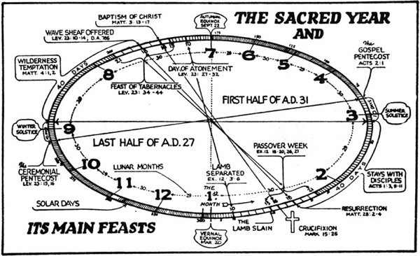 Sacred Year Feasts